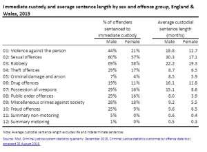 custody-and-sentencing-statistics-moj